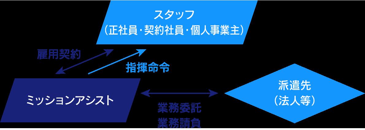 ITライフサイクルマネジメント